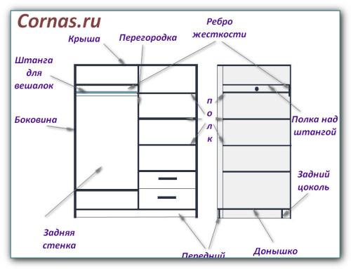 Конструкция шкафа-купе